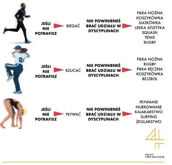 Tabela transferu umiejętności ruchowych na sport