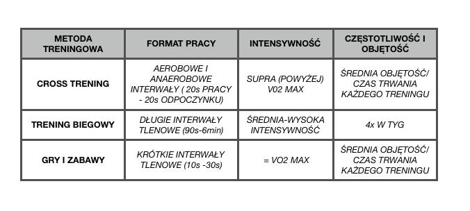 Tabela kształtowania wytrzymałości dla zawodników w okresie dojrzewania